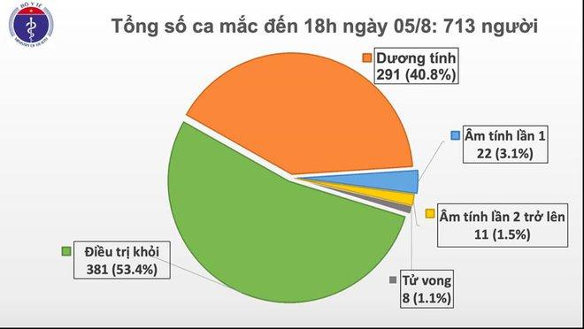 Thêm 41 ca mắc COVID-19 ở 3 tỉnh, thành phố - Ảnh 1.