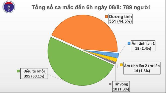 Thêm 21 ca mắc COVID-19, nhiều người là F1 - Ảnh 1.