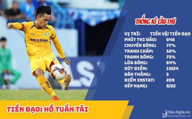 HLV Park Hang-seo sẽ gọi Phan Văn Đức – Hồ Tuấn Tài trở lại ĐTQG?