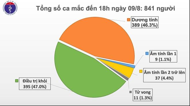 Thêm 29 ca mắc COVID-19 trong đó có nhiều F1, Việt Nam đã có 841 ca dương tính - Ảnh 1.