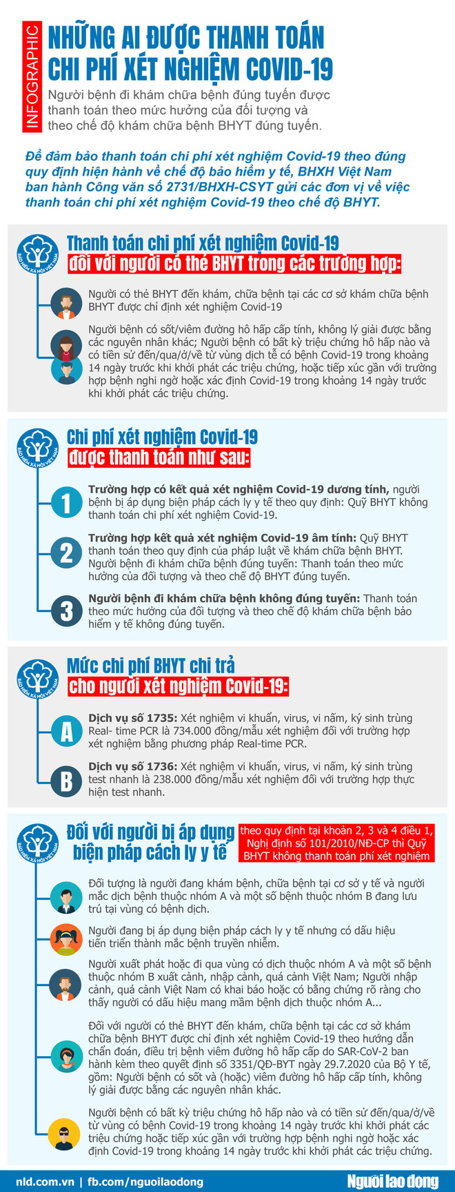 [Infographic] Những ai được thanh toán chi phí xét nghiệm Covid-19 - Ảnh 1.