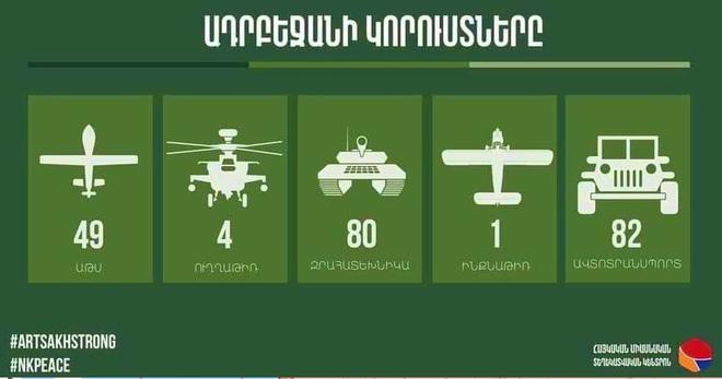 BQP Armenia thông báo liên tiếp bắn hạ máy bay và UAV của Azerbaijan - Căng thẳng tột độ - Ảnh 1.