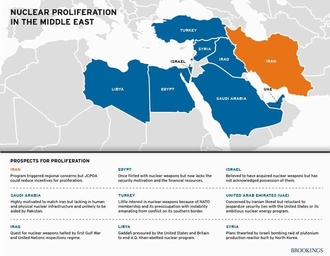 Chuyên gia Mỹ: Trước khi Iran chạm tay  vào VKHN, Washington có còn cơ hội để khóa chết? - Ảnh 5.