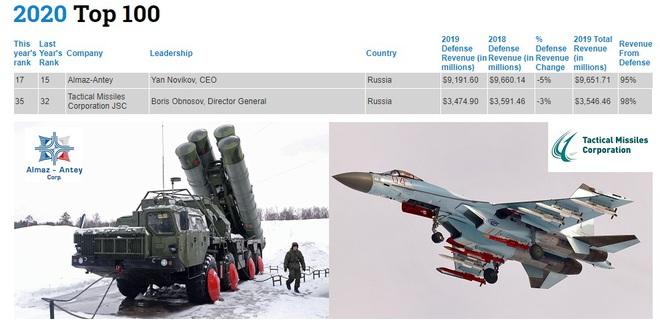 Top 100 Defense News: Lò rèn T-72B3, T-90 không được xếp hạng, CNQP Nga đang bị uy hiếp? - Ảnh 2.
