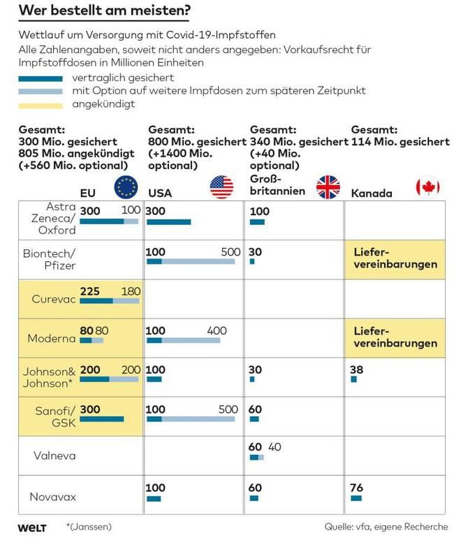 Những quốc gia dẫn đầu về đặt hàng vaccine Covid-19: Châu Âu tụt hậu! - Ảnh 2.