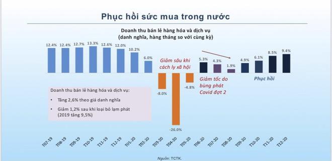 5 điểm sáng cho nền kinh tế Việt Nam năm 2021 - Ảnh 5.