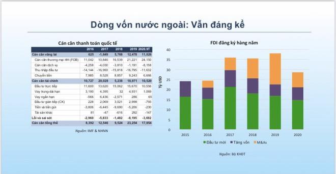 5 điểm sáng cho nền kinh tế Việt Nam năm 2021 - Ảnh 4.