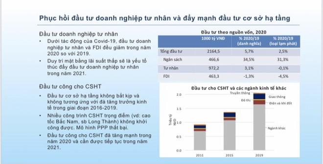 5 điểm sáng cho nền kinh tế Việt Nam năm 2021 - Ảnh 3.