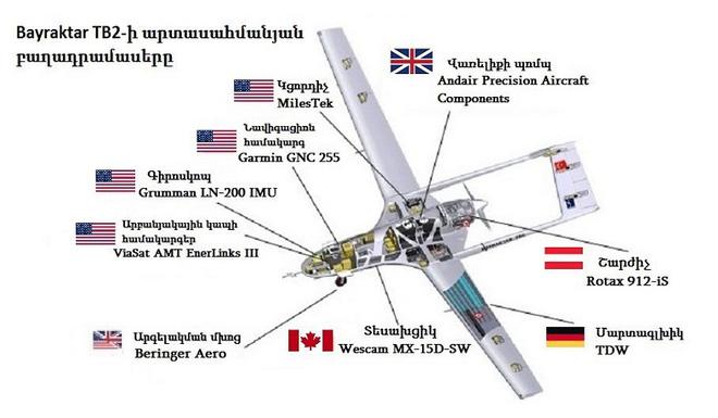 Sau phút tung hoành ở Karabakh, UAV Thổ liên tiếp bị giáng đòn chí tử: Từ năm 2021 sẽ chỉ nằm đất? - Ảnh 3.