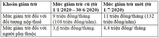 Thu nhập 20 triệu đồng/tháng có phải đóng thuế thu nhập cá nhân? Cách tính thuế TNCN mới nhất - Ảnh 2.