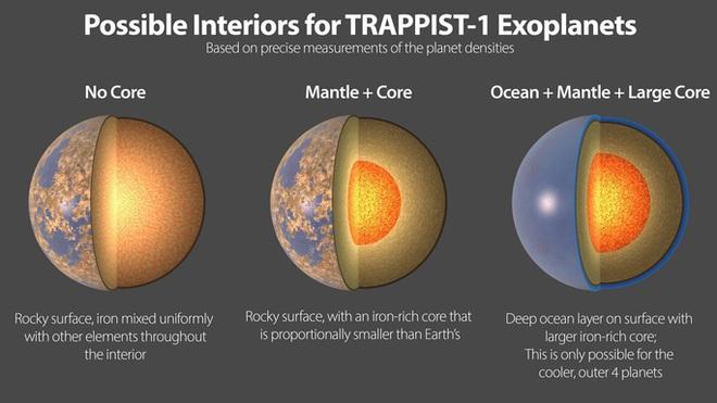 Một hệ mặt trời khác có... 7 hành tinh giống Trái Đất - Ảnh 1.