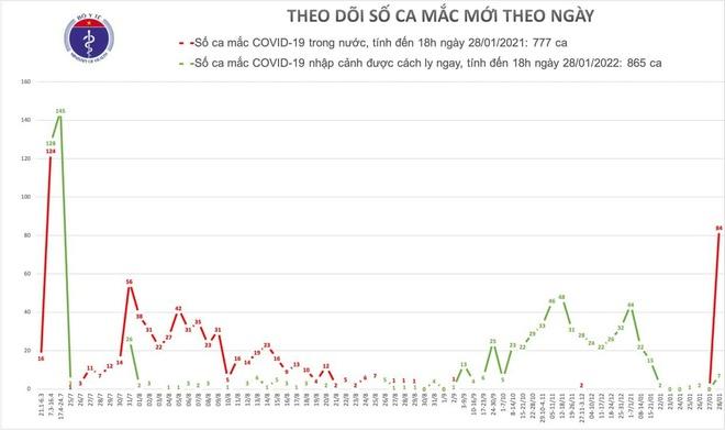 Đã có 91 ca mắc Covid-19 mới trong ngày hôm nay 28/1 - Ảnh 1.