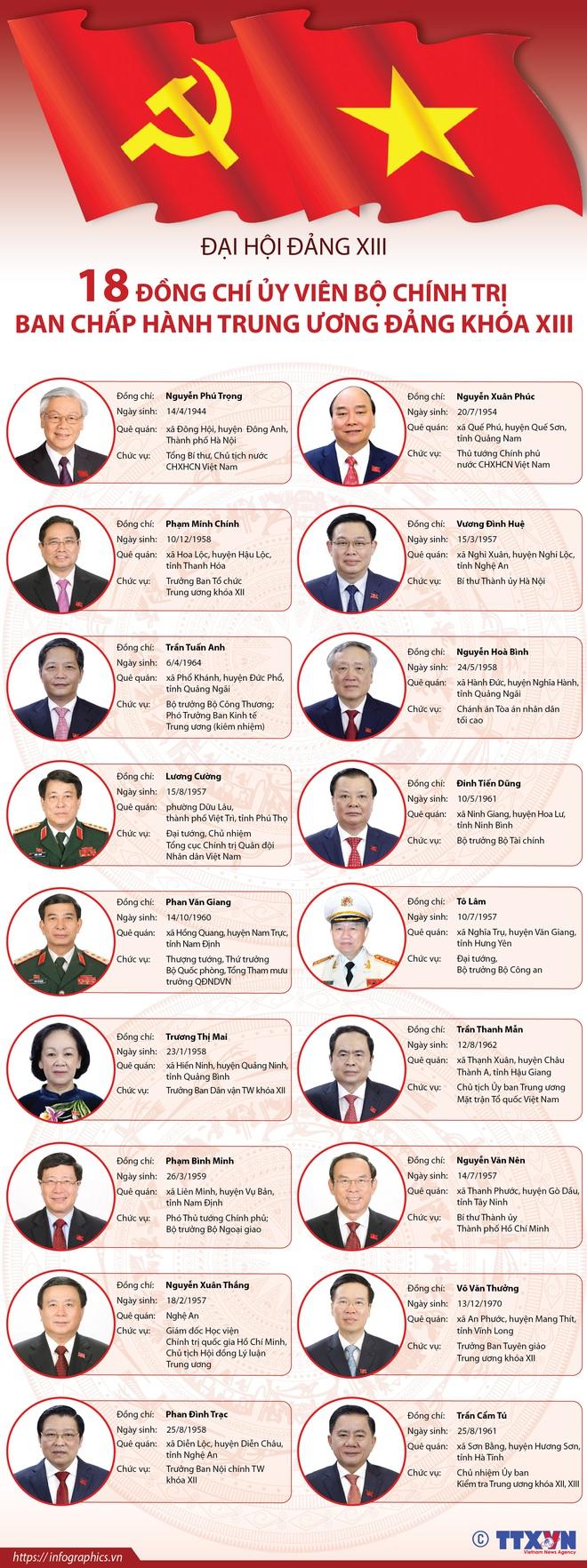 18 đồng chí Ủy viên Bộ Chính trị Ban Chấp hành Trung ương Đảng khóa XIII  - Ảnh 1.