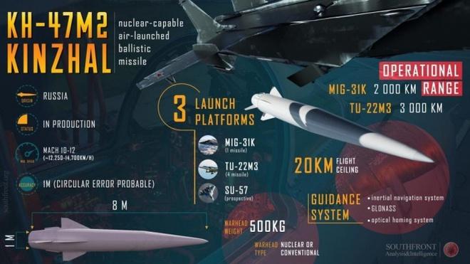 'Quân khu thứ năm' của Nga đón nhận tổ hợp siêu vũ khí mới - Ảnh 1.