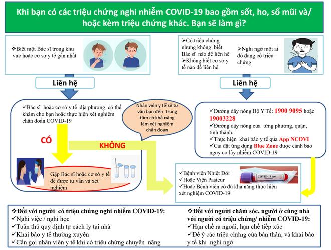 Người có triệu chứng nghi nhiễm COVID-19, bất kể tiêm vaccine hay chưa, đều nên làm những điều này - Ảnh 3.
