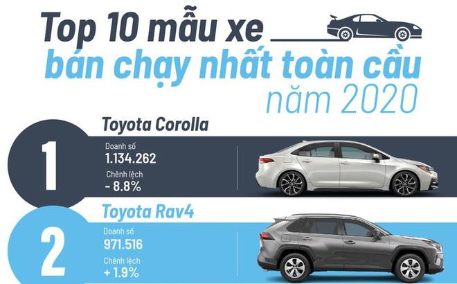 Top 10 mẫu xe bán chạy nhất toàn cầu năm 2020