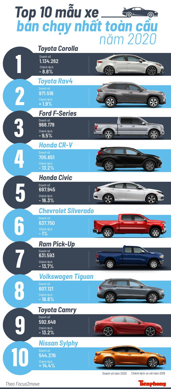 Top 10 mẫu xe bán chạy nhất toàn cầu năm 2020 - Ảnh 1.