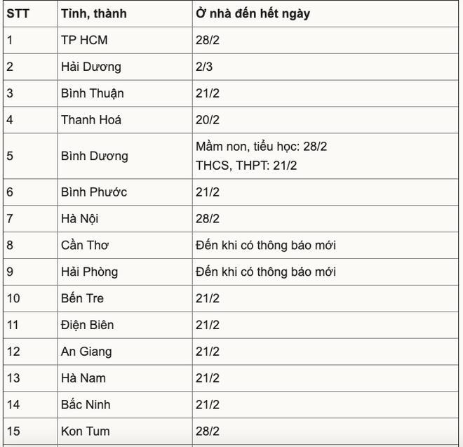 22 tỉnh thành cho học sinh, sinh viên tạm nghỉ phòng dịch Covid-19; Bắc Giang rà soát toàn bộ chuyên gia Nhật Bản mới nhập cảnh - Ảnh 1.