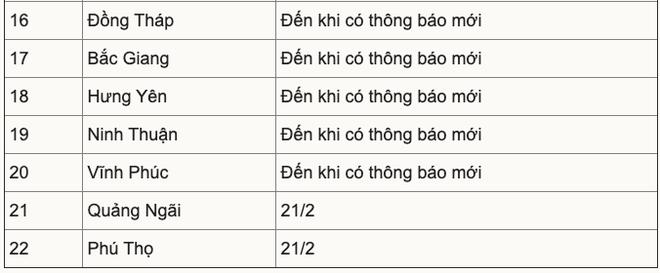22 tỉnh thành cho học sinh, sinh viên tạm nghỉ phòng dịch Covid-19; Bắc Giang rà soát toàn bộ chuyên gia Nhật Bản mới nhập cảnh - Ảnh 2.