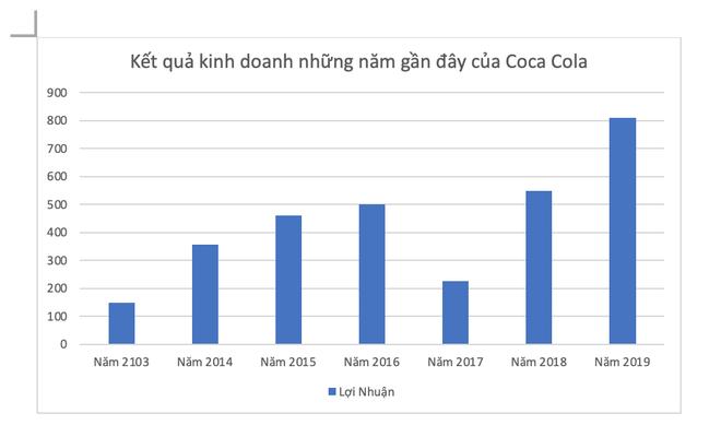 Điệp khúc thua lỗ và khoản nợ thuế 821 tỷ không muốn trả của Coca Cola - Ảnh 2.