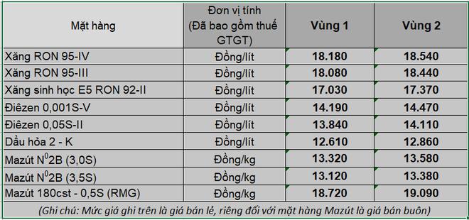 Từ 15h chiều nay, giá xăng dầu trong nước tăng mạnh - Ảnh 1.