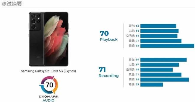 """Thêm một lý do chọn mua Galaxy S21 Ultra: Đây chính là """"ông trùm"""" mới về màn hình trên DxOMark - Ảnh 1."""