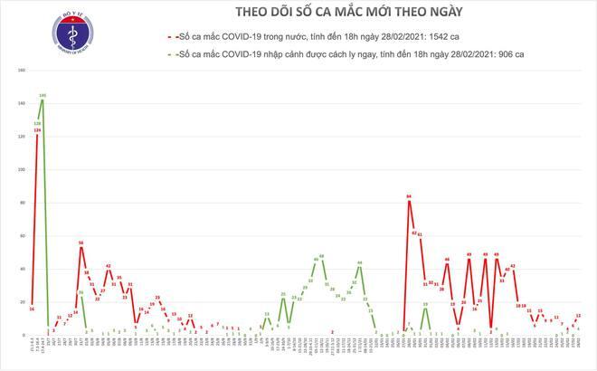Chiều 28/2, có 16 ca mắc COVID-19, trong đó Hải Dương 12 ca;  Tìm thấy người trốn khỏi khu cách ly ở An Giang - Ảnh 2.