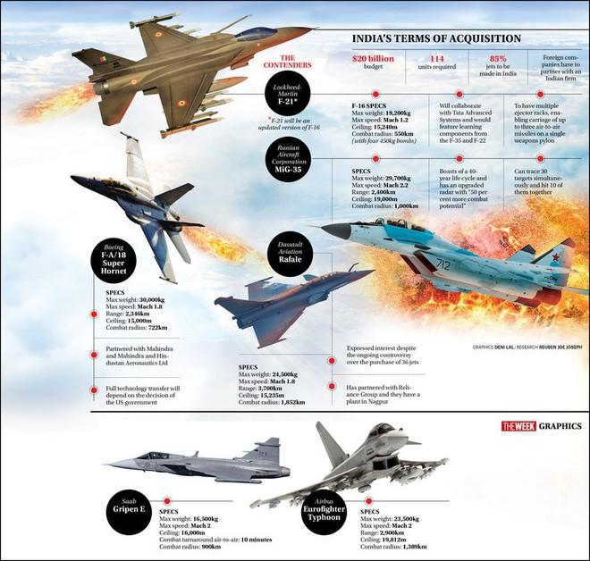 Tiêm kích MiG-35 tối tân của Nga thoát chết trong gang tấc? - Ảnh 3.