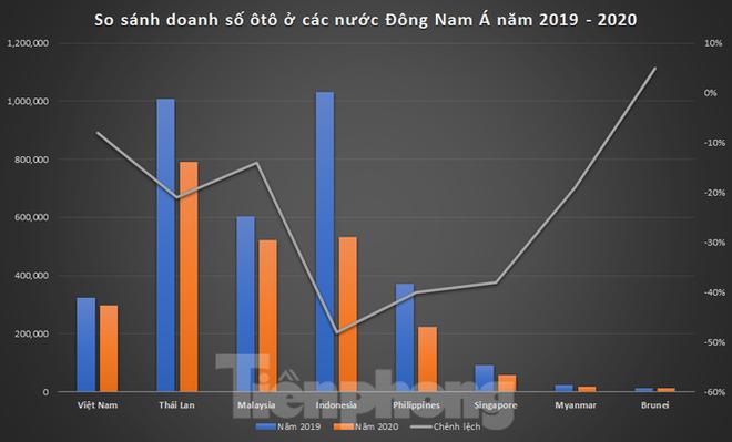 Thị trường ôtô Việt Nam vươn lên thứ tư Đông Nam Á - Ảnh 1.