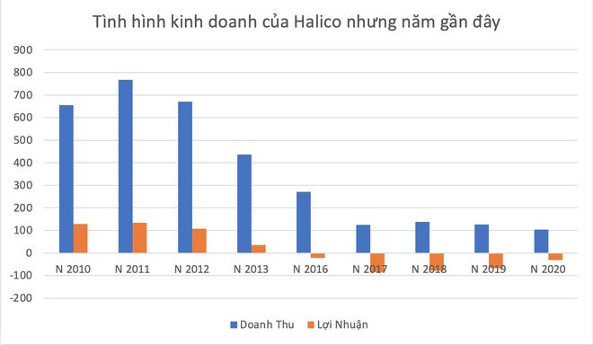 Vodka Hà Nội: Kinh doanh bết bát, sa lầy ở dự án hàng trăm nghìn m2 tại Bắc Ninh - Ảnh 2.