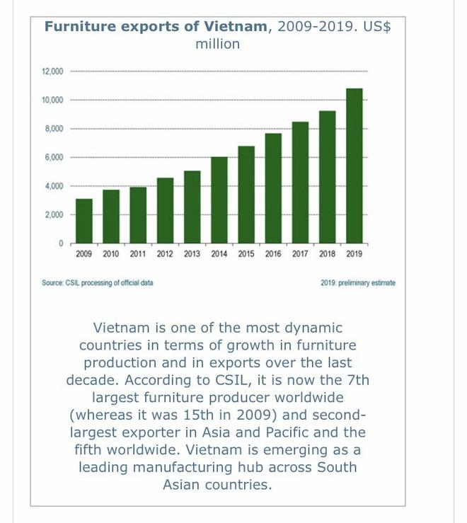 Bất chấp Covid-19, Việt Nam đứng thứ hai thế giới về lĩnh vực này - Ảnh 1.