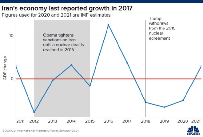 Con số không biết nói dối: Mỹ đấm quá đau, kinh tế Iran nát vụn sau nửa thập kỉ lãnh đòn - Ảnh 1.