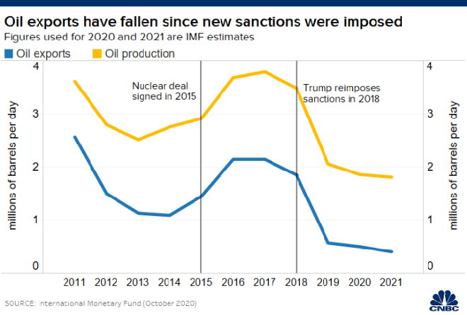 Con số không biết nói dối: Mỹ đấm quá đau, kinh tế Iran nát vụn sau nửa thập kỉ lãnh đòn - Ảnh 2.