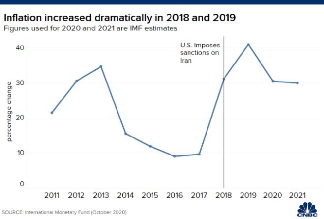 Con số không biết nói dối: Mỹ đấm quá đau, kinh tế Iran nát vụn sau nửa thập kỉ lãnh đòn - Ảnh 4.