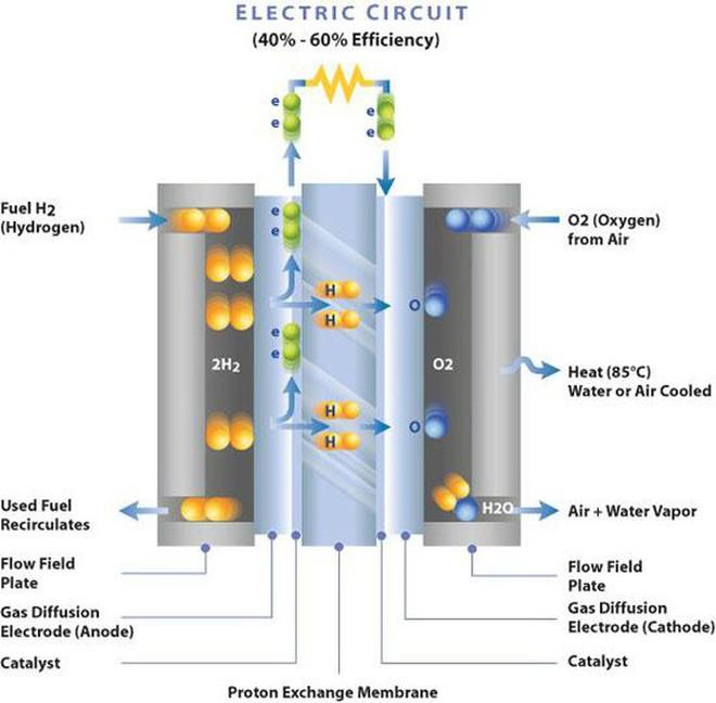 Xe điện chiếm ưu thế, tại sao xe chạy bằng nhiên liệu hydro bị bỏ lại phía sau? - Ảnh 1.