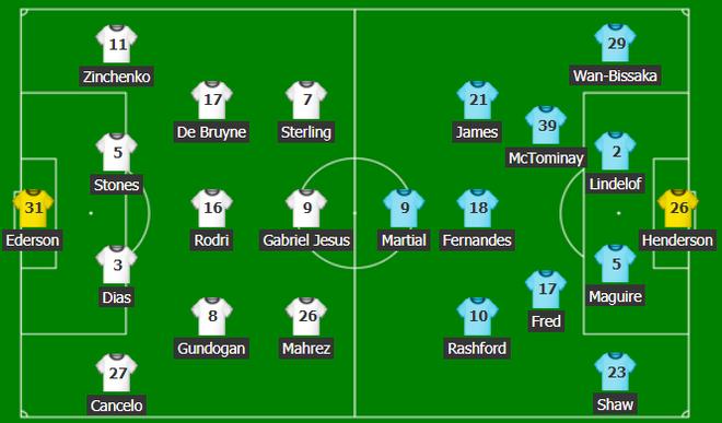 Man City 0-2 Man United: Bruno Fernandes và Luke Shaw đánh sập Etihad - Ảnh 1.