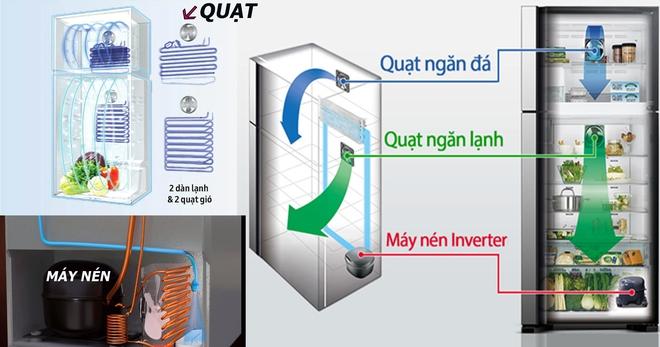Chớm hè tủ lạnh hạng sang siêu tiết kiệm điện giảm giá 1 nửa: Bạn đã biết nó hoạt động thế nào chưa? - Ảnh 1.