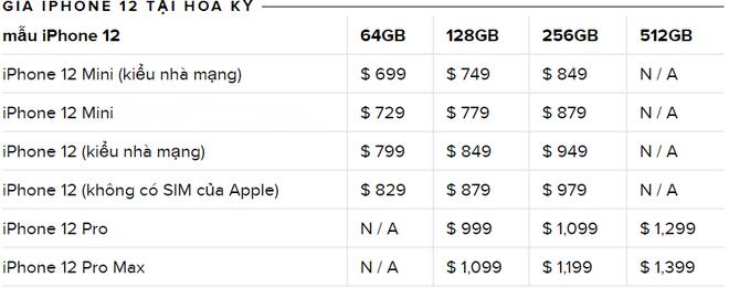 iPhone 13 rò rỉ: Giá của iPhone 13 sẽ đắt nhất lịch sử Apple? - Ảnh 1.