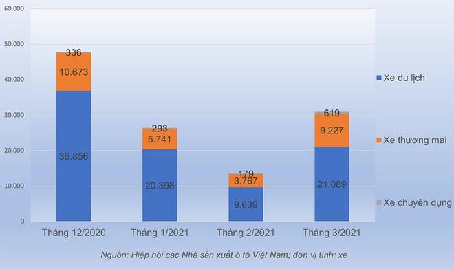 Không thể nén thêm, khách Việt ào ạt mua ô tô - Ảnh 1.