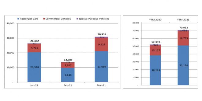 Thị trường ô tô bất ngờ bứt phá sau tháng Tết - Ảnh 1.