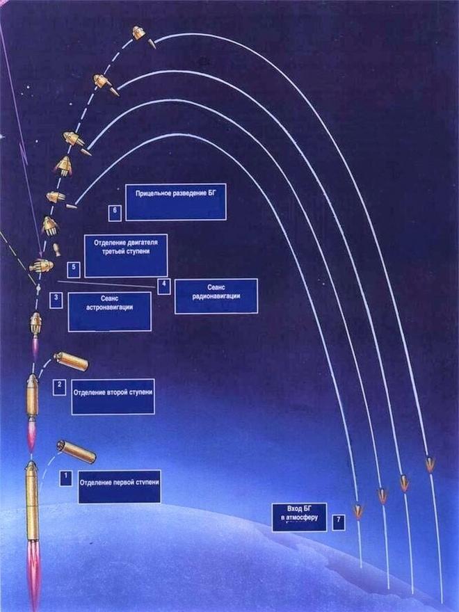Nga phát triển tên lửa đạn đạo liên lục địa thế hệ mới - ảnh 2
