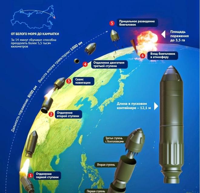 Nga phát triển tên lửa đạn đạo liên lục địa thế hệ mới - ảnh 3