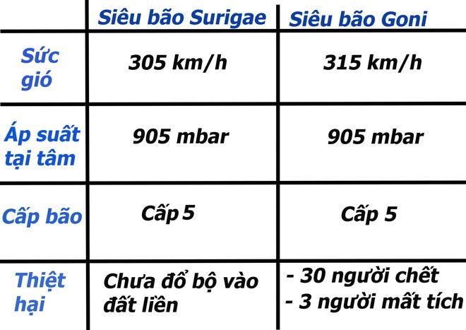 So sánh Surigae với siêu bão mạnh nhất năm 2020 để thấy được sức mạnh khủng khiếp của nó - Ảnh 2.
