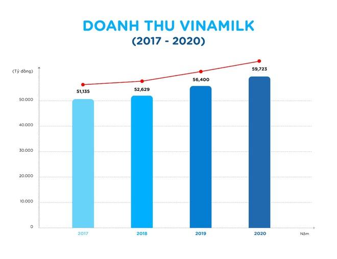 """""""Vượt sóng"""" Covid-19, Vinamilk thăng liền 6 hạng trong top 50 công ty sữa lớn nhất thế giới - Ảnh 1."""