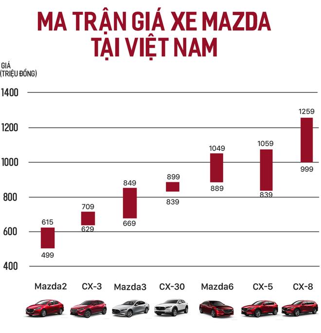 Ma trận giá xe Mazda Việt Nam: 34 bản phủ kín từ 500 triệu tới 1,3 tỷ đồng, vợt khách toàn ở phân khúc hot - Ảnh 1.