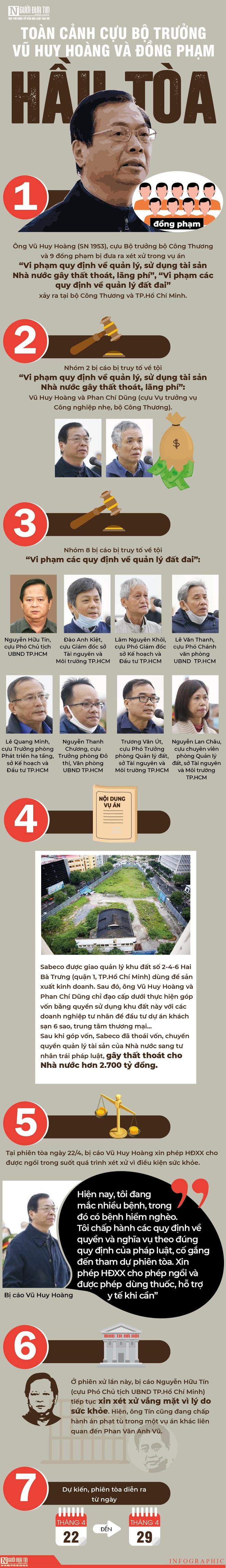 [Info] Toàn cảnh cựu Bộ trưởng Vũ Huy Hoàng và đồng phạm hầu tòa - Ảnh 1.