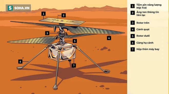 Mổ xẻ trực thăng 85 triệu USD đang sống tốt trên sao Hỏa: Sáng tạo khoa học táo bạo bậc nhất của Mỹ! - Ảnh 1.