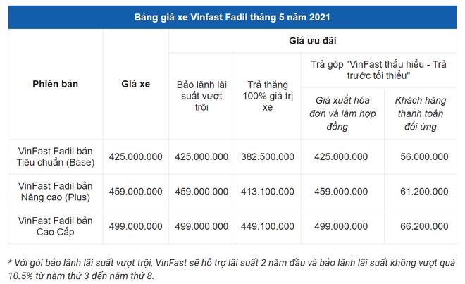 Bán chạy vượt mặt Hyundai Grand i10, ô tô ăn khách nhất của VinFast đang có giá thế nào? - Ảnh 2.