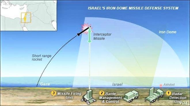 Hệ thống phòng thủ Vòm Sắt của Israel có phải không thể xuyên thủng? - ảnh 1