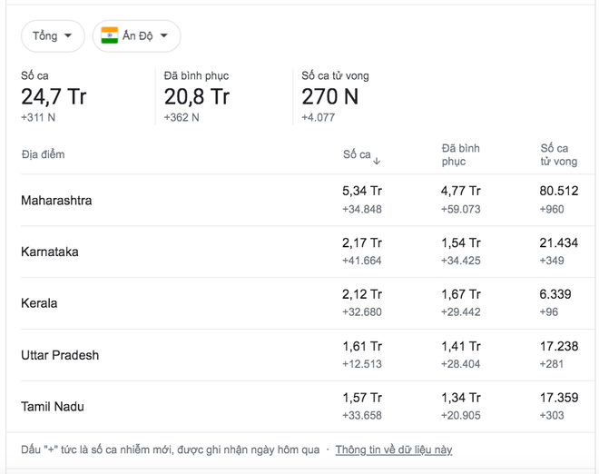 Sao Bollywood tháo chạy tránh Covid-19 đã ɓị chỉ trích, Maldives từ chối thì lánh sang Dubai - Ảnh 2.
